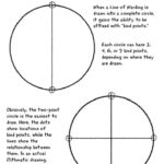 The Rithmatist - Two Points and Four Points Circles