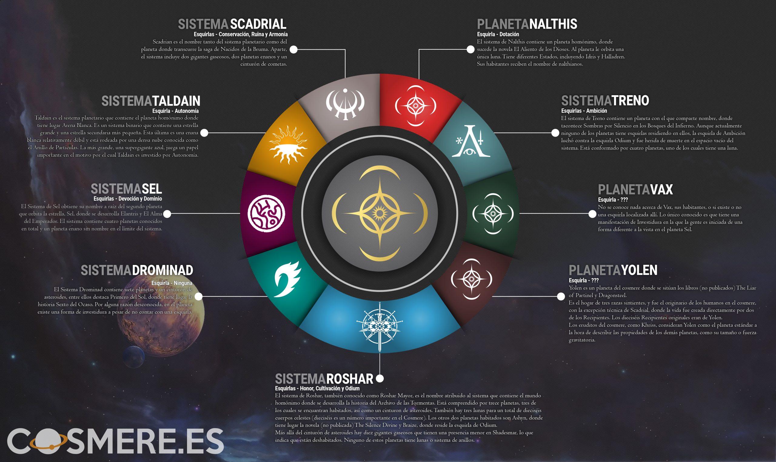Gráfica de planetas del cosmere